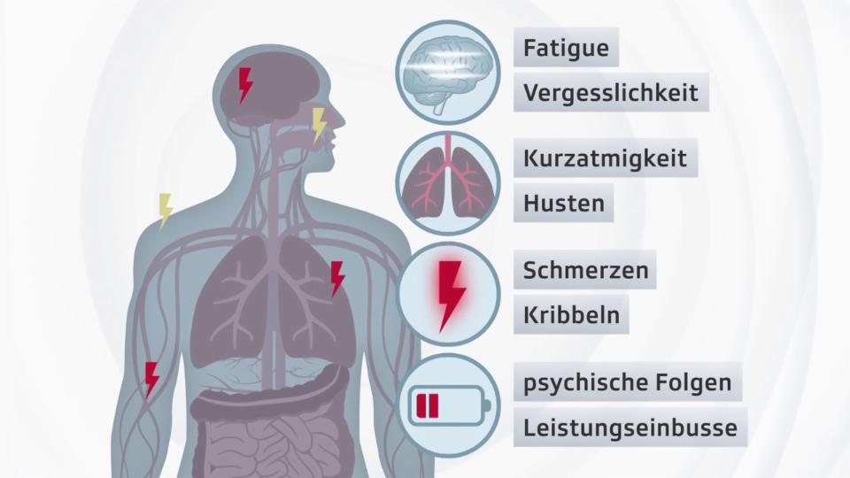 Die vielfältigen Symptome von Long Covid