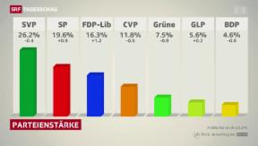 Video ««Die FDP gewinnt, die Grünen verlieren»» abspielen