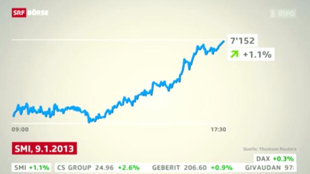 Video «SRF Börse voom 9. Januar» abspielen