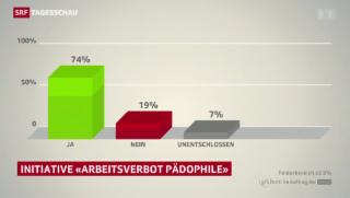 Video «Mehrheit für Pädophilen-Initiative» abspielen
