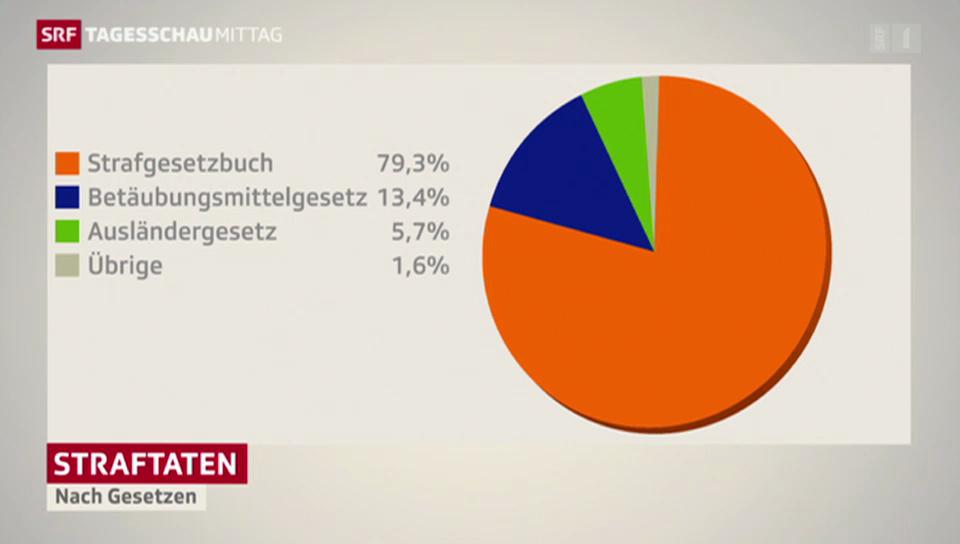 Weniger Straftaten in der Schweiz