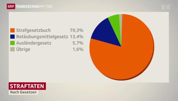 Video «Weniger Straftaten in der Schweiz» abspielen