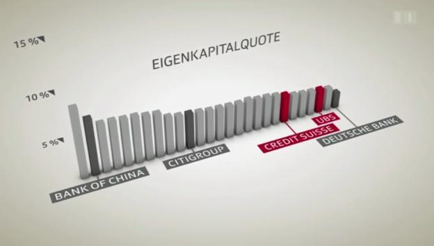 Video «Erklärung Kern- und Eigenkapitalquote» abspielen