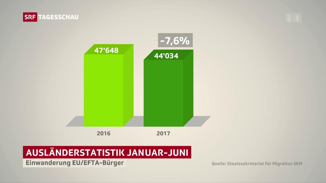 Weniger Zuwanderer aus EU und Efta-Ländern