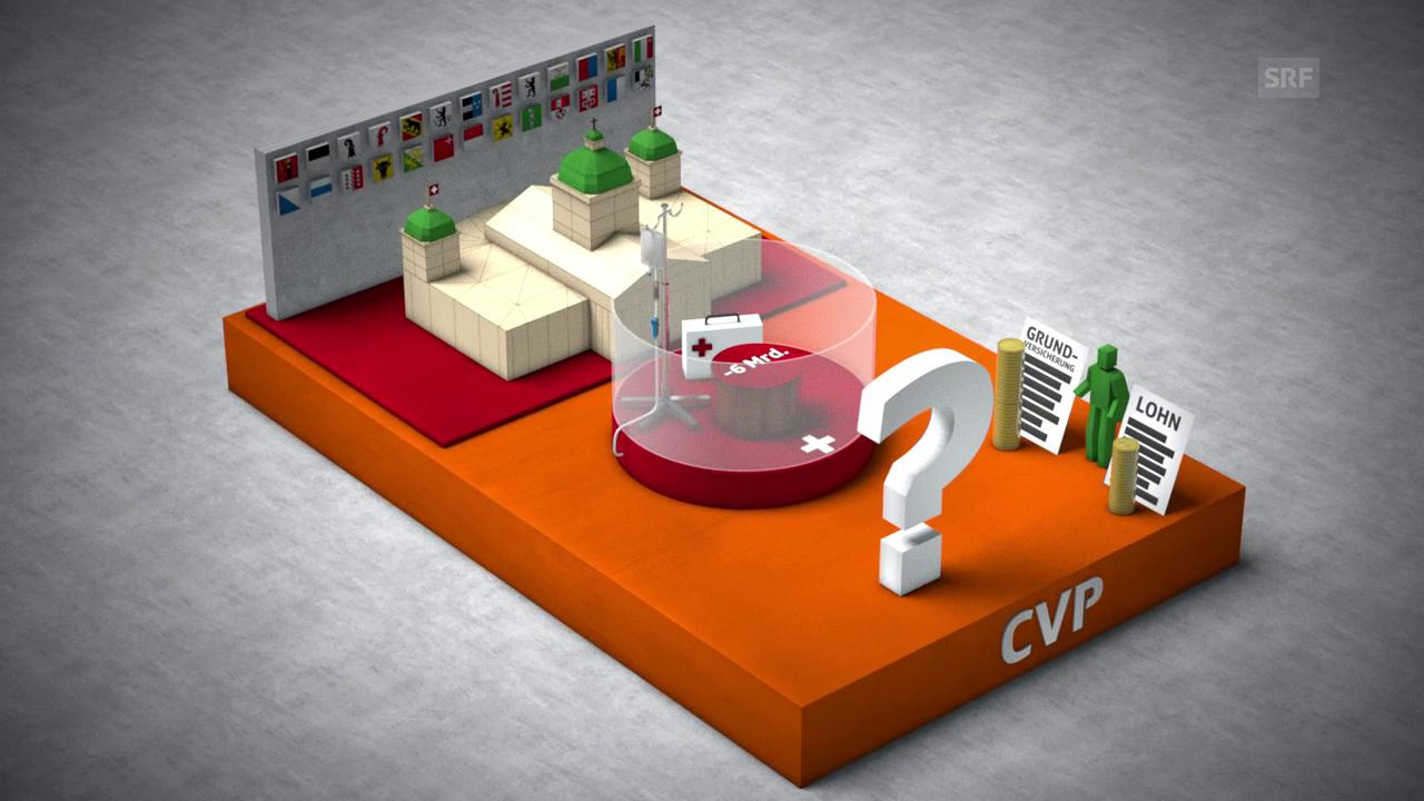 Die CVP will sechs Milliarden einsparen