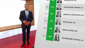 Video «Zu viel Regulierung erdrückt die Wirtschaft » abspielen