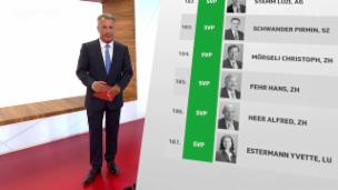 Video «ECO Spezial: Zu viel Regulierung erdrückt die Wirtschaft» abspielen