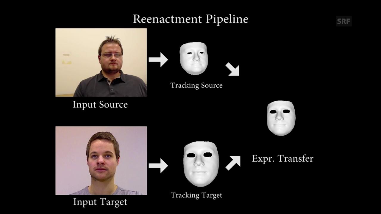 So funktioniert die Gesichtsmanipulations-Software der Universität Erlangen (Quelle: NiessnerLab / FAU)