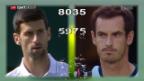 Video «Andy Murray jagt Novak Djokovic» abspielen
