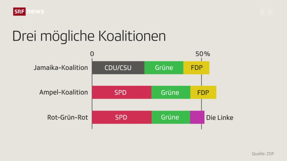 Deutschland: FDP und Linke als Kanzlermacherinnen