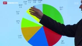 Video «Wahlbarometer sieht FDP auf Siegeskurs» abspielen