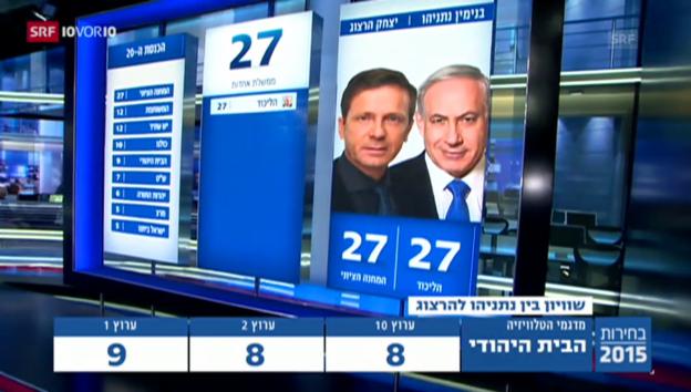 Video «Nachwahlbefragungen in Israel: Enger Wahlausgang» abspielen