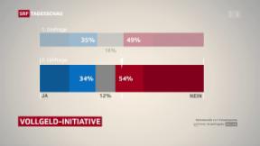 Video «Deutlicher Nein-Trend für Vollgeld-Initiative» abspielen