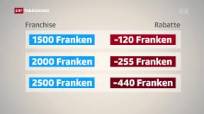 Video «Weniger Rabatte für hohe Franchisen» abspielen