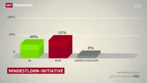 Video «Mindestlohn-Initiative» abspielen