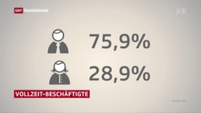 Video «Teilzeitarbeit hat gravierende Folgen auf Altersvorsorge» abspielen