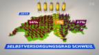 Video «Mythos Schweizer Nahrung» abspielen
