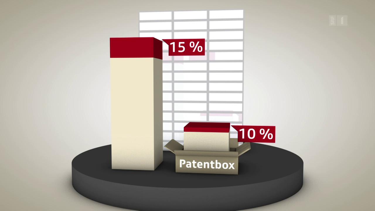 So funktioniert die Patentbox