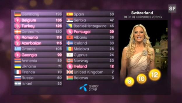 Video «Christa Rigozzi vergibt die Punkte für die Schweiz.» abspielen