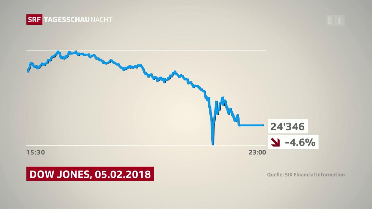 Dow-Jones-Index fällt um 4,6 Prozent