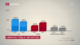 Video «Pro-Service-public-Initiative verliert laut Umfragen an Terrain» abspielen