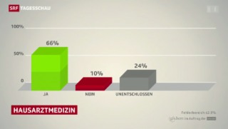 Video «Bundesbeschluss über die medizinische Grundversorgung» abspielen