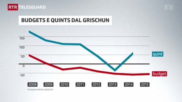 Laschar ir video «Quint annual dal chantun serra puspè cun in plus»