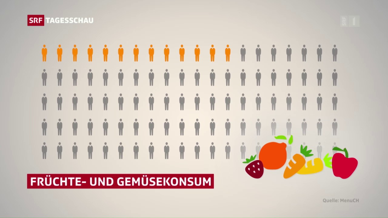Schweizer verschmähen Früchte und Gemüse