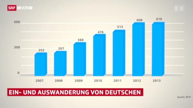 Video «Deutschland – Schweiz – Deutschland» abspielen