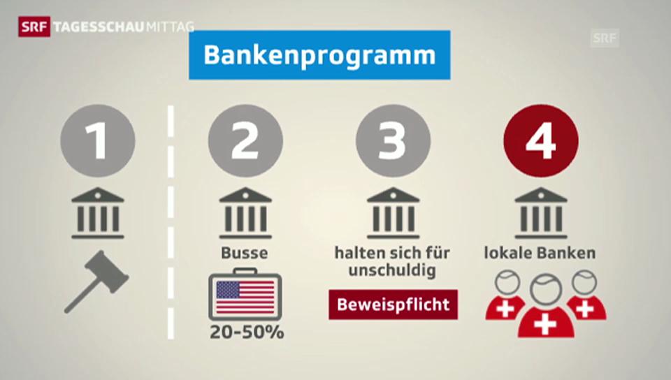 So funktioniert das US-Bankenprogramm