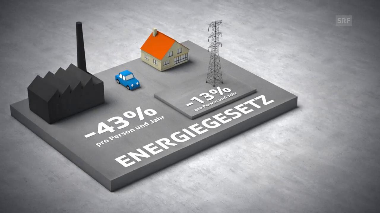 Das Energiegesetz (EnG)