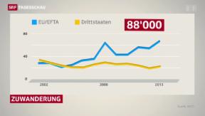 Video «EU-Zuwanderung so hoch wie noch nie» abspielen