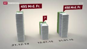 Video «Kauft die Nationalbank noch immer Euro?» abspielen
