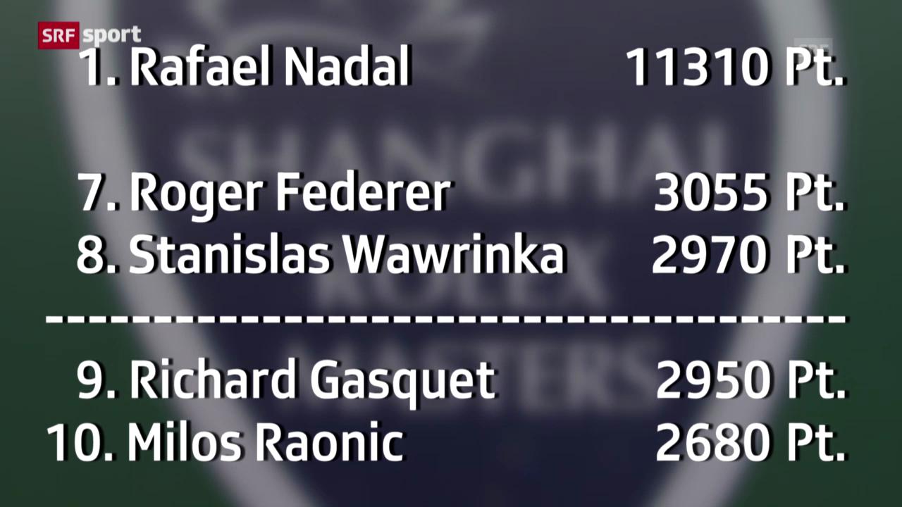 Zitterpartie für Federer und Wawrinka («sportaktuell»)