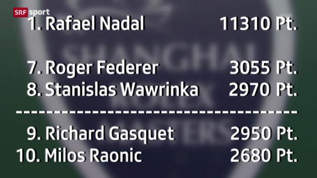 Video «Zitterpartie für Federer und Wawrinka («sportaktuell»)» abspielen