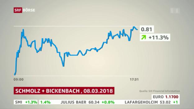 Video «SRF Börse vom 08.03.2018» abspielen