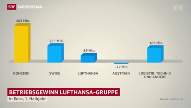 Video «Swiss beschert Lufthansa grossen Gewinn» abspielen