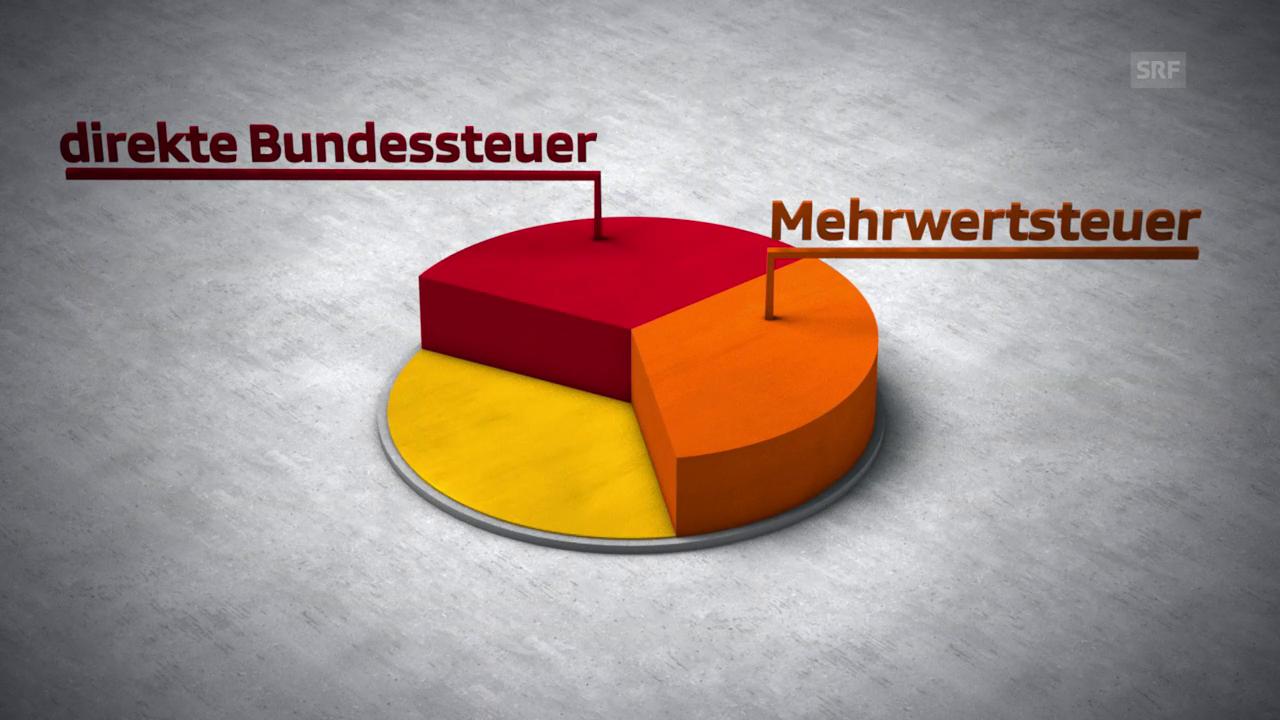 Der Bundeshaushalt der Schweiz