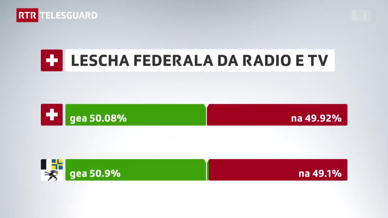 Gea a la LRTV cun bunamain 51%