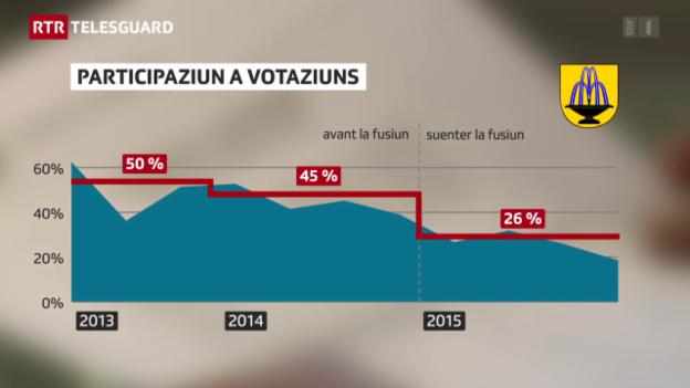 Laschar ir video «Scuol: Fusiun n'ha betg fatg bain a la participaziun politica»