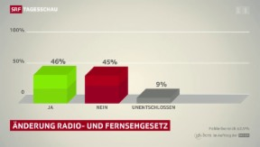 Video «RTVG spaltet das Stimmvolk» abspielen
