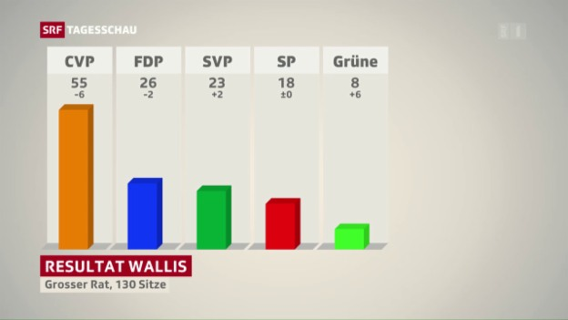 Video «Wahlen im Wallis: Ein gegensätzliches Bild» abspielen
