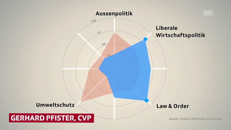 Spider-Grafik: Politische Position von Riklin und Pfister
