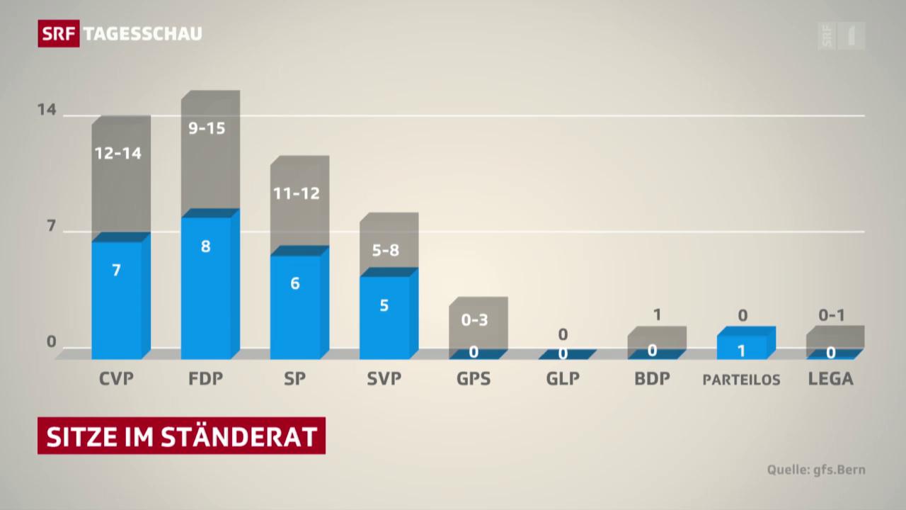 Parteien könnten im Ständerat noch aufholen