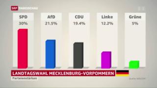 Video «Landtagswahl in Mecklenburg-Vorpommern: AfD vor CDU» abspielen