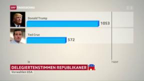 Video «Cruz steigt aus – Weg frei für Trump» abspielen