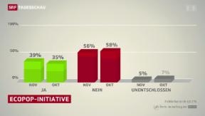Video «SRG-Umfrage: Ja-Anteil bei Ecopop-Initiative gestiegen » abspielen