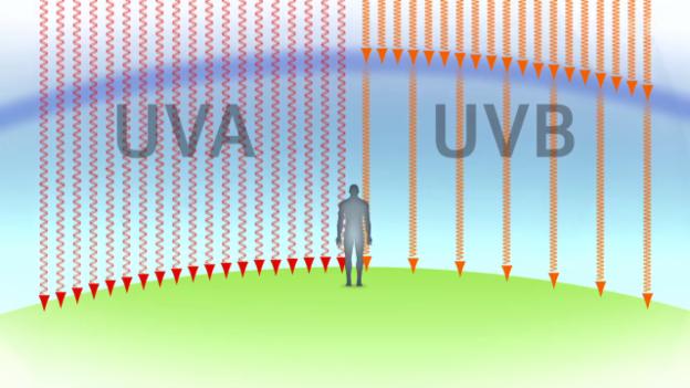 Video «UV-Strahlen - Unsichtbare Gefahr für die Haut» abspielen