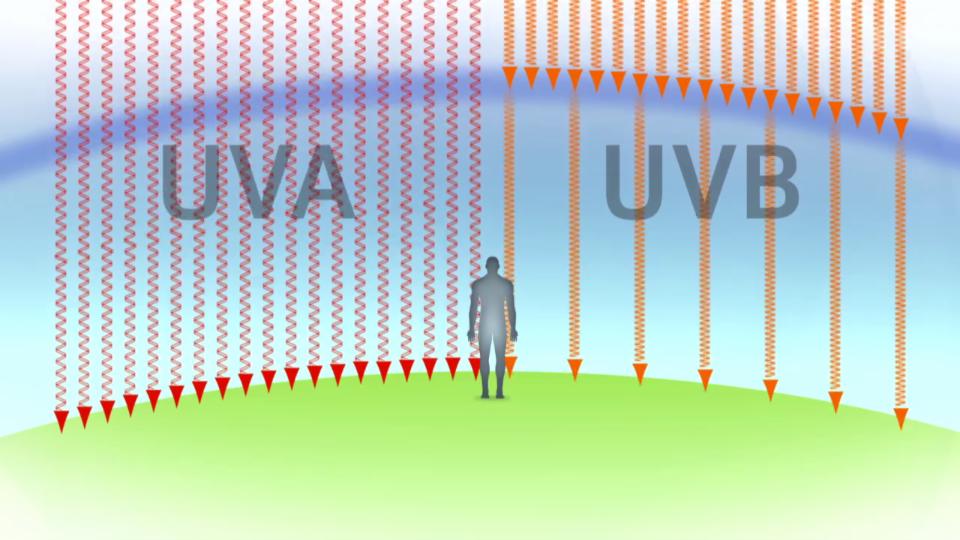 UV-Strahlen - Unsichtbare Gefahr für die Haut
