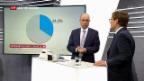 Video «Analyse zur mageren Stimmbeteiligung» abspielen